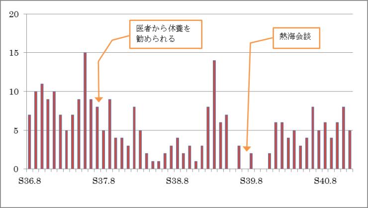 真々庵における研究会日数――PHP活動〈44〉